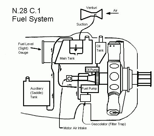 fuel systems in ww1 aircraft